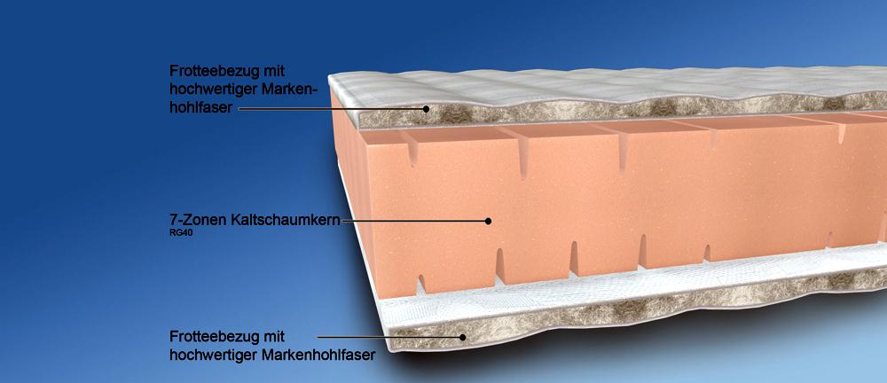 MALIE 7-Zonen Kaltschaummatratze (H2/H3/H4), Bild 2